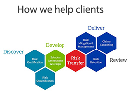How we help clients