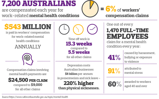 If These Figures Werent Staggering Enough It Is Estimated That The Burden Of Depression Costing Australian Businesses 8 Billion Per Annum In